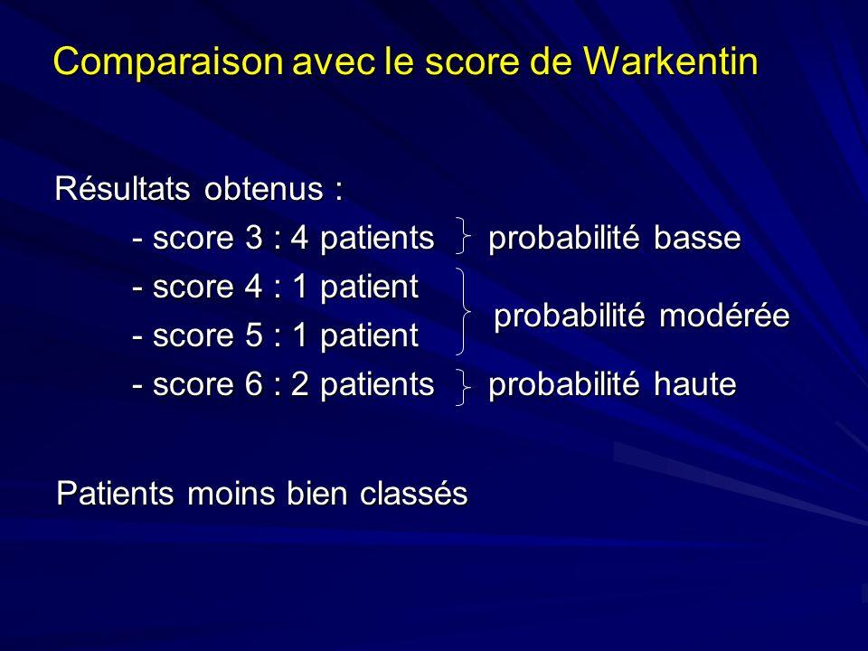 Comparaison avec le score de Warkentin Résultats obtenus : Résultats obtenus : - score 3 : 4 patients probabilité basse - score 4 : 1 patient - score