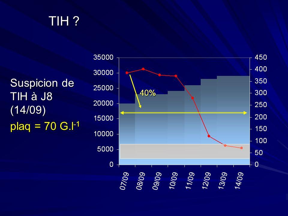 TIH ? Suspicion de TIH à J8 (14/09) plaq = 70 G.l -1 40%