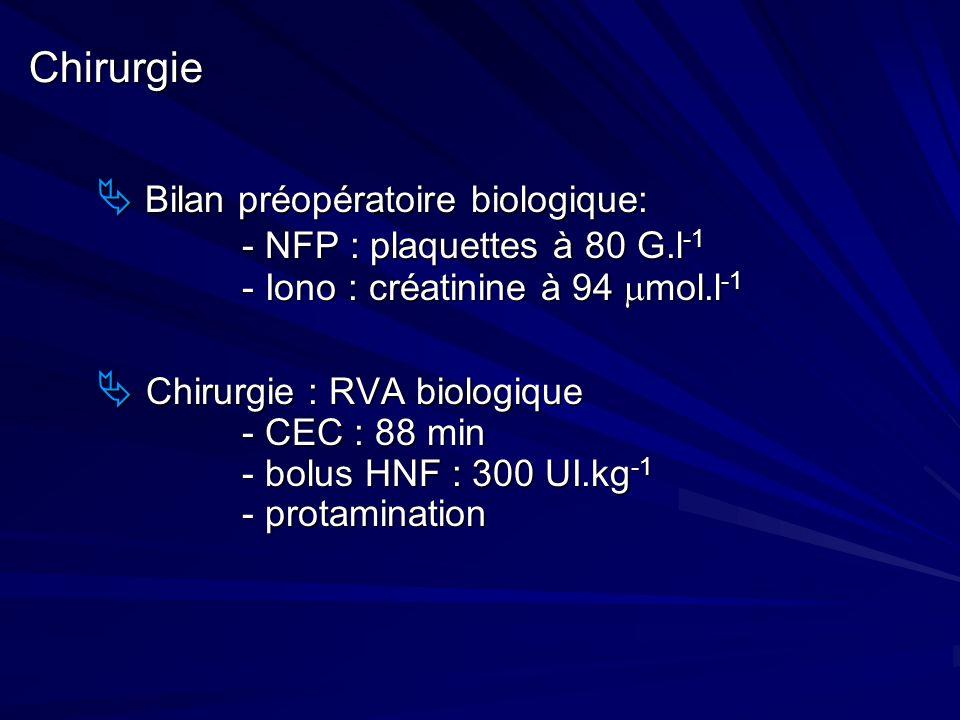 Chirurgie Bilan préopératoire biologique: - NFP : plaquettes à 80 G.l -1 - Iono : créatinine à 94 mol.l -1 Bilan préopératoire biologique: - NFP : pla