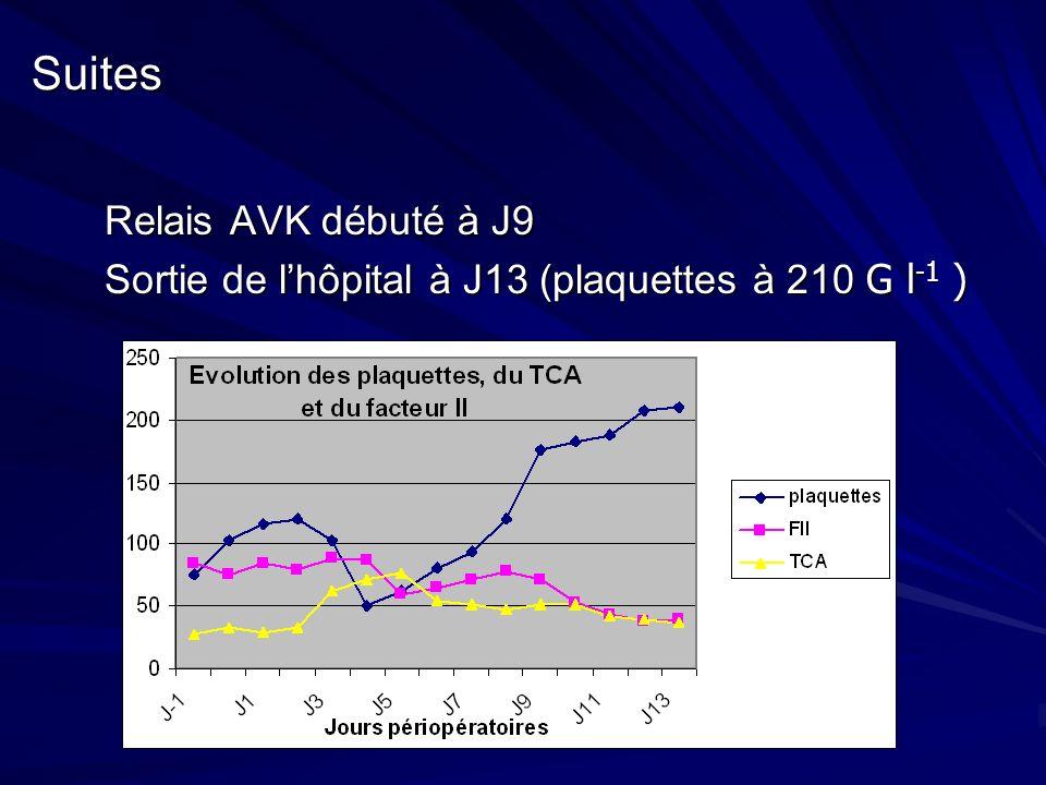 Suites Relais AVK débuté à J9 Relais AVK débuté à J9 Sortie de lhôpital à J13 (plaquettes à 210 G l -1 ) Sortie de lhôpital à J13 (plaquettes à 210 G