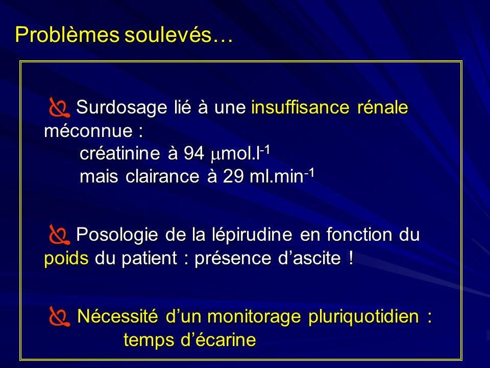 Problèmes soulevés… Surdosage lié à une insuffisance rénale méconnue : créatinine à 94 mol.l -1 mais clairance à 29 ml.min -1 Surdosage lié à une insu