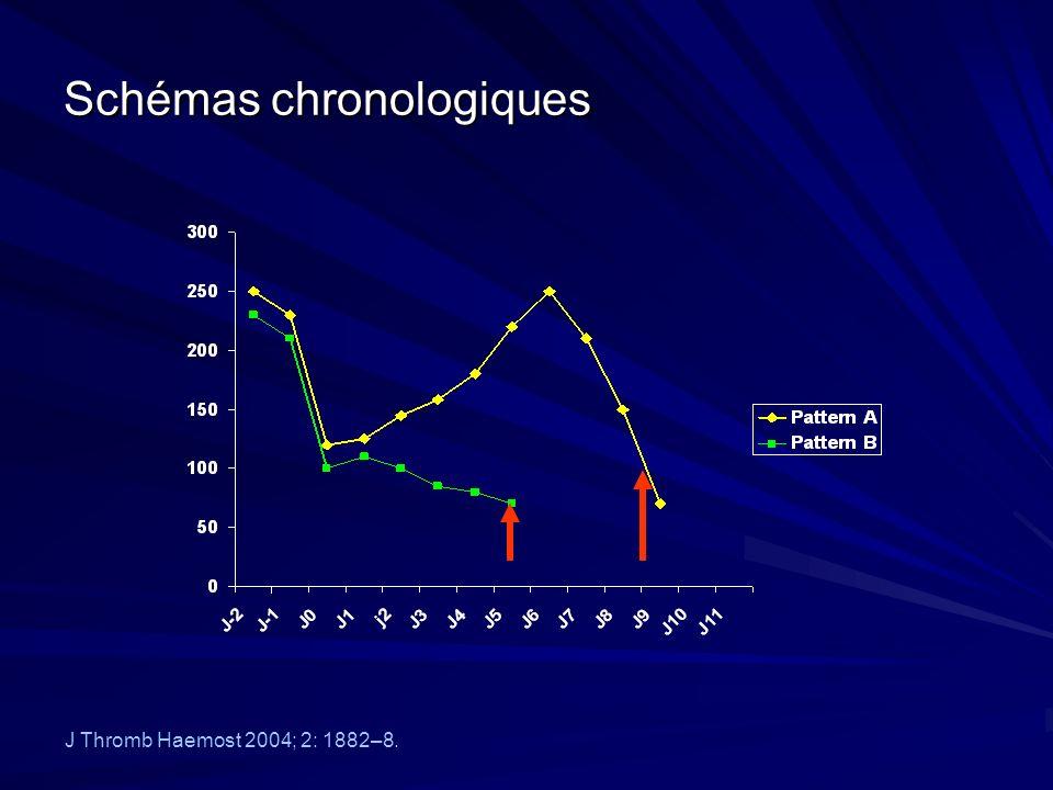 Schémas chronologiques J Thromb Haemost 2004; 2: 1882–8.