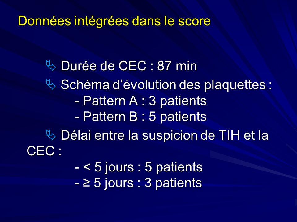 Données intégrées dans le score Durée de CEC : 87 min Durée de CEC : 87 min Schéma dévolution des plaquettes : - Pattern A : 3 patients - Pattern B :