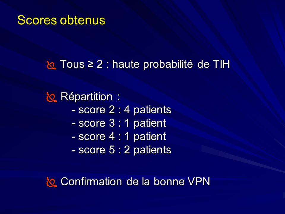 Scores obtenus Tous 2 : haute probabilité de TIH Tous 2 : haute probabilité de TIH Répartition : - score 2 : 4 patients - score 3 : 1 patient - score