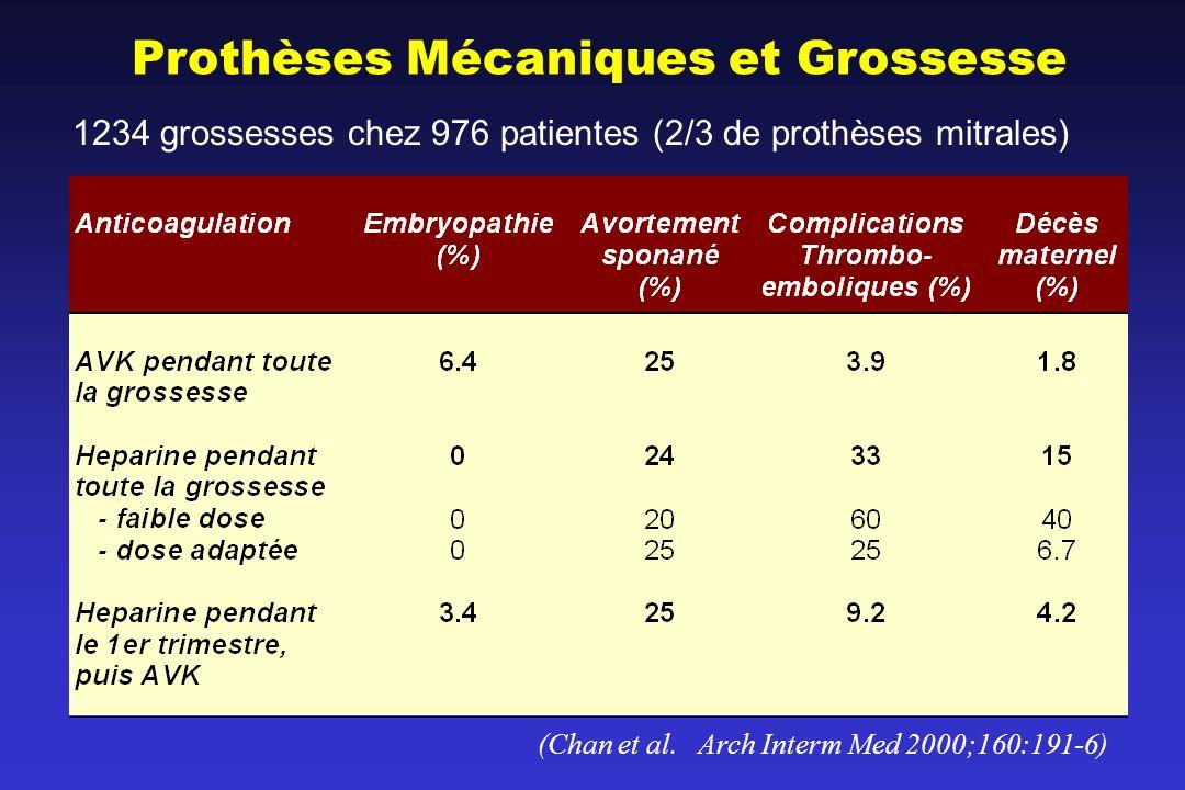Prothèses Mécaniques et Grossesse (Chan et al. Arch Interm Med 2000;160:191-6) 1234 grossesses chez 976 patientes (2/3 de prothèses mitrales)