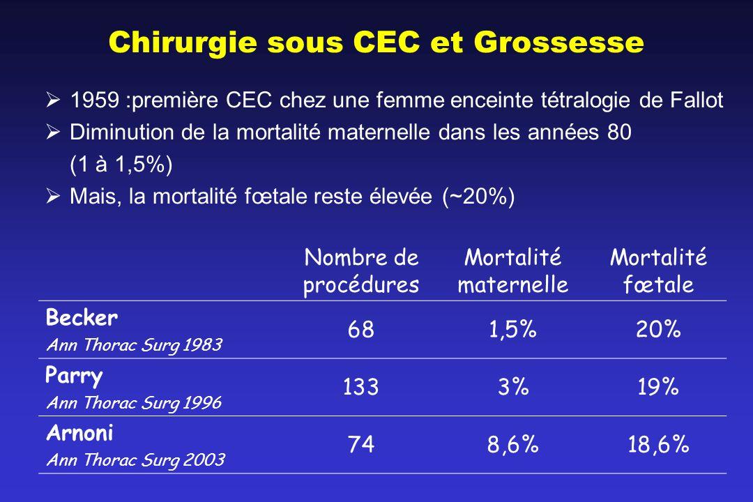 Chirurgie sous CEC et Grossesse 1959 :première CEC chez une femme enceinte tétralogie de Fallot Diminution de la mortalité maternelle dans les années
