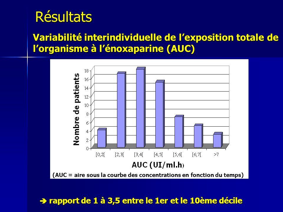 Variabilité interindividuelle de lexposition totale de lorganisme à lénoxaparine (AUC) rapport de 1 à 3,5 entre le 1er et le 10ème décile rapport de 1