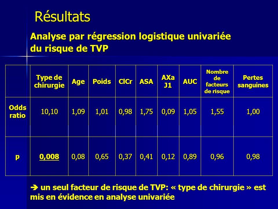 Analyse par régression logistique univariée du risque de TVP Type de chirurgie AgePoidsClCrASAAXaJ1AUC Nombre de facteurs de risque Pertes sanguines O