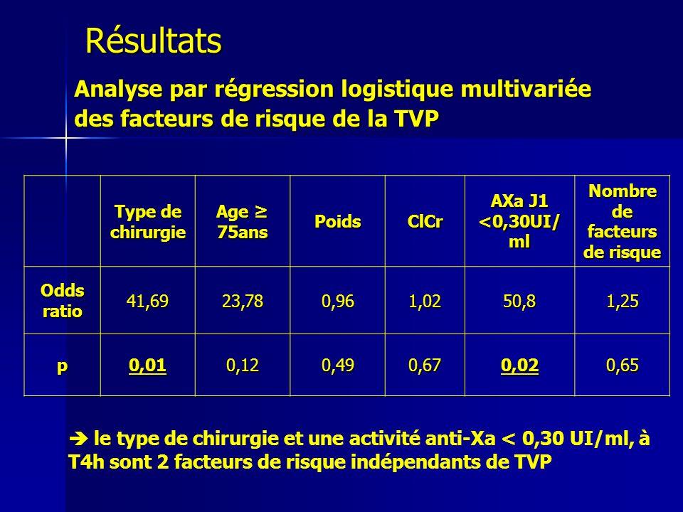 Analyse par régression logistique multivariée des facteurs de risque de la TVP Type de chirurgie Age 75ans PoidsClCr AXa J1 <0,30UI/ ml Nombre de fact