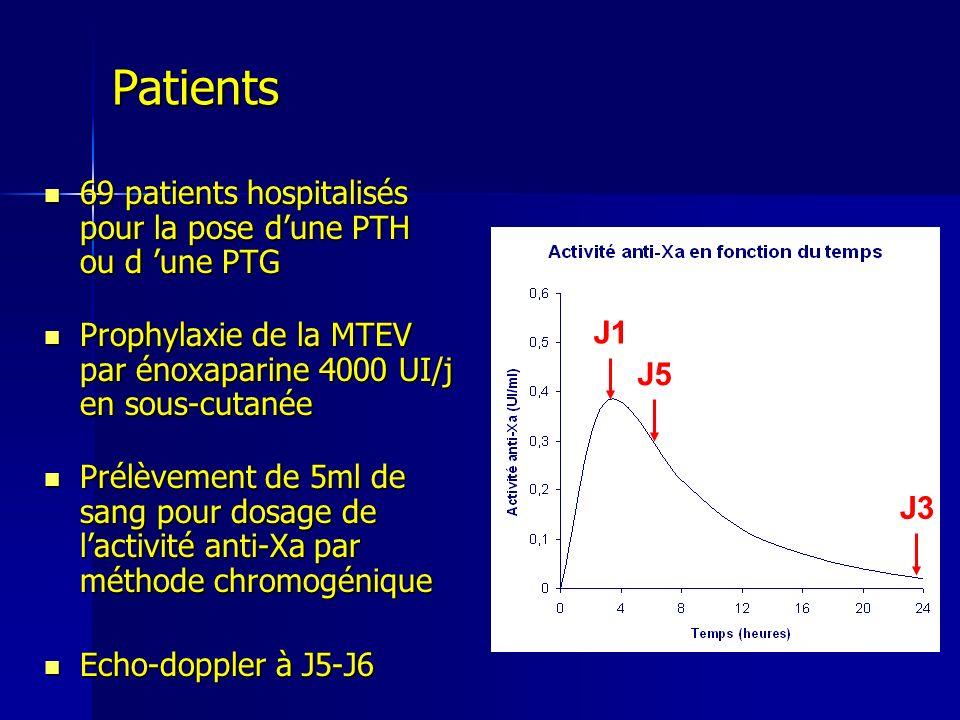 Analyse par régression logistique multivariée des facteurs de risque de la TVP Type de chirurgie Age 75ans PoidsClCr AXa J1 <0,30UI/ ml Nombre de facteurs de risque Odds ratio 41,6923,780,961,0250,81,25 p0,010,120,490,670,020,65 le type de chirurgie et une activité anti-Xa < 0,30 UI/ml, à T4h sont 2 facteurs de risque indépendants de TVP Résultats