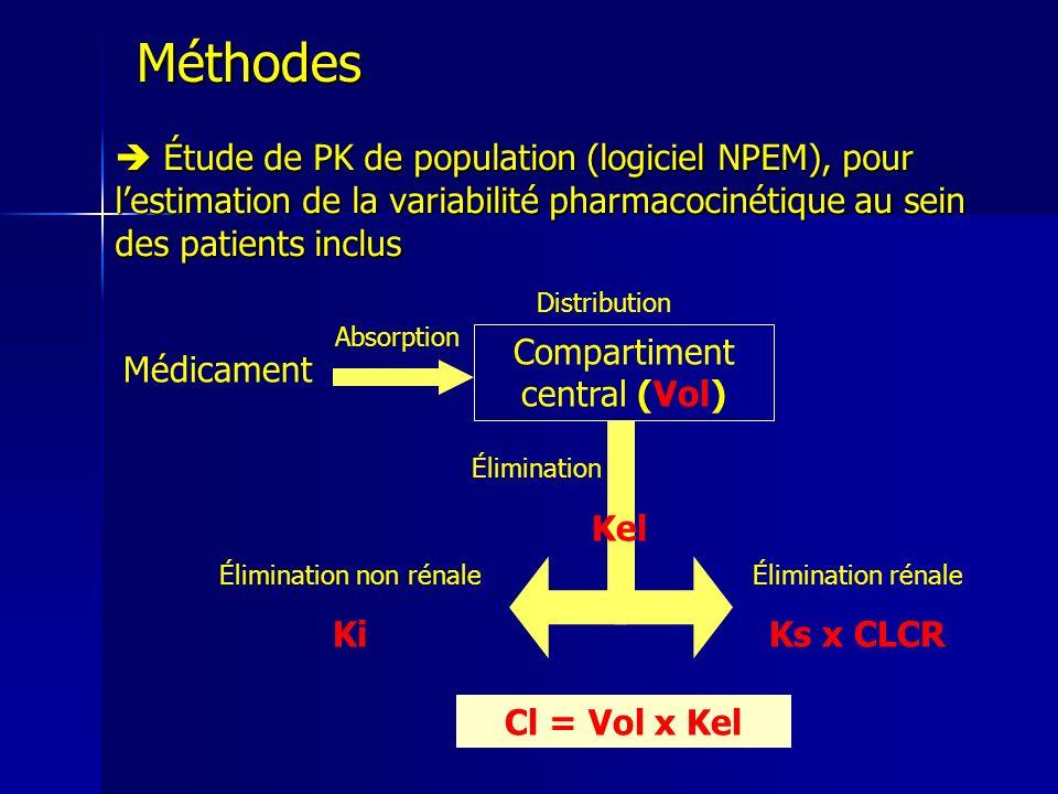 Méthodes Corrélation paramètres PK / covariables (âge, poids, clairance de la créatinine) Corrélation paramètres PK / covariables (âge, poids, clairance de la créatinine) Régression logistique uni- et multivariée Régression logistique uni- et multivariée Construction dun modèle prédictif du risque de TVP en fonction des facteurs de risque potentiels, dont lactivité anti-Xa Construction dun modèle prédictif du risque de TVP en fonction des facteurs de risque potentiels, dont lactivité anti-Xa Détection des facteurs de risques, significatifs et indépendamment corrélés au risque de TVP Détection des facteurs de risques, significatifs et indépendamment corrélés au risque de TVP