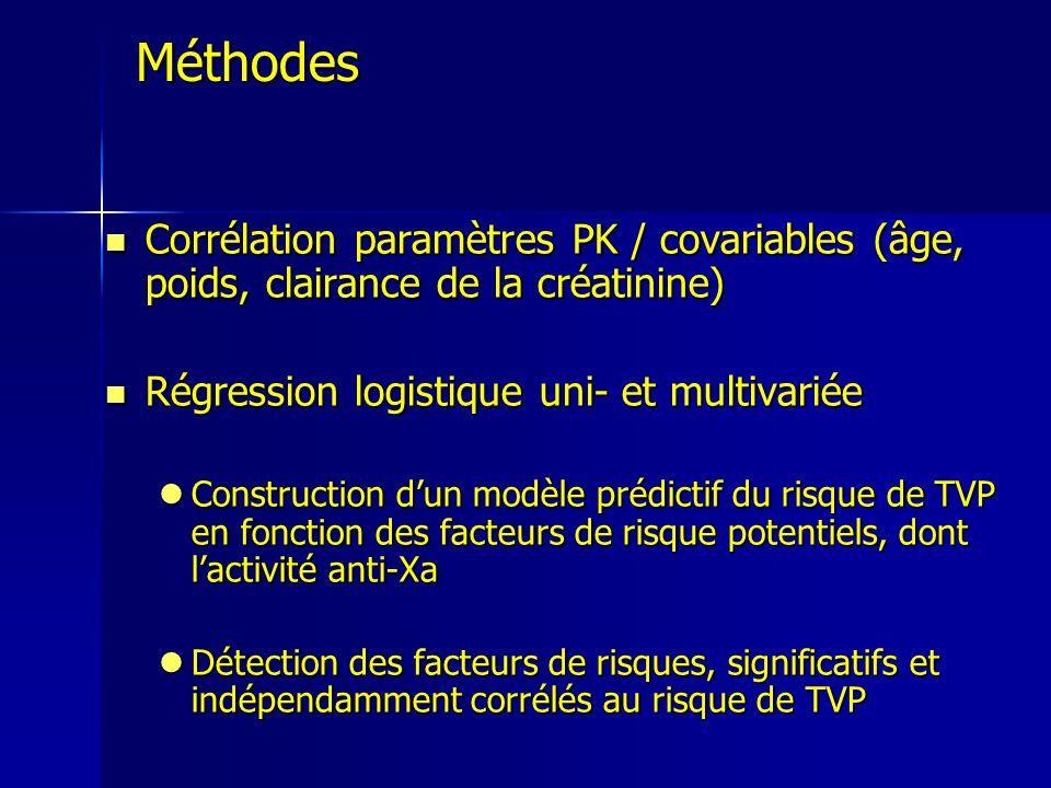 Méthodes Corrélation paramètres PK / covariables (âge, poids, clairance de la créatinine) Corrélation paramètres PK / covariables (âge, poids, clairan