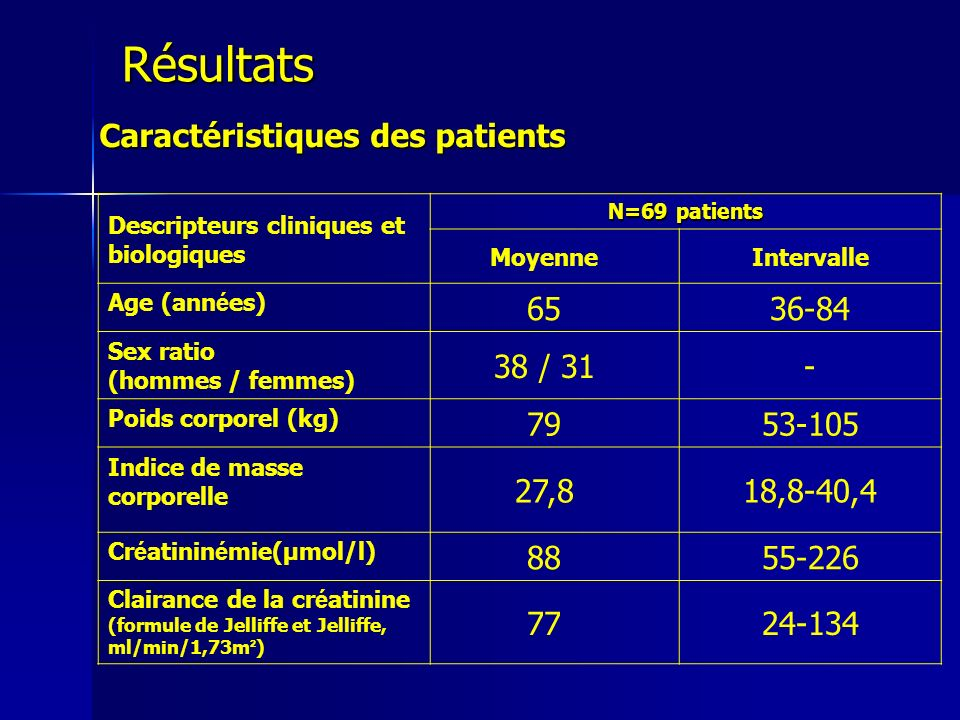 Descripteurs cliniques et biologiques N=69 patients MoyenneIntervalle Age (ann é es) 6536-84 Sex ratio (hommes / femmes) 38 / 31- Poids corporel (kg)