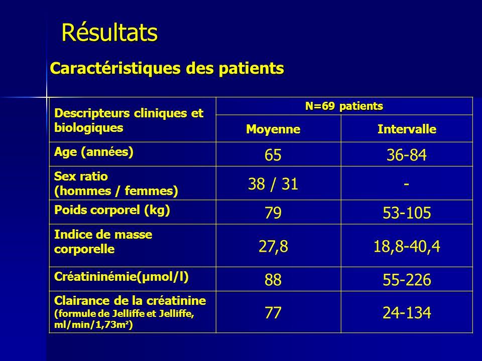 Valeurs dactivité anti-Xa mesurées (N=69 patients) Activité anti-Xa T4h (J1) Taux résiduel (J3) T6h (J5) Moyenne (UI/ml)0,390,010,27 Ecart-type0,140,020,11 Coefficient de variation 35%-41% Résultats