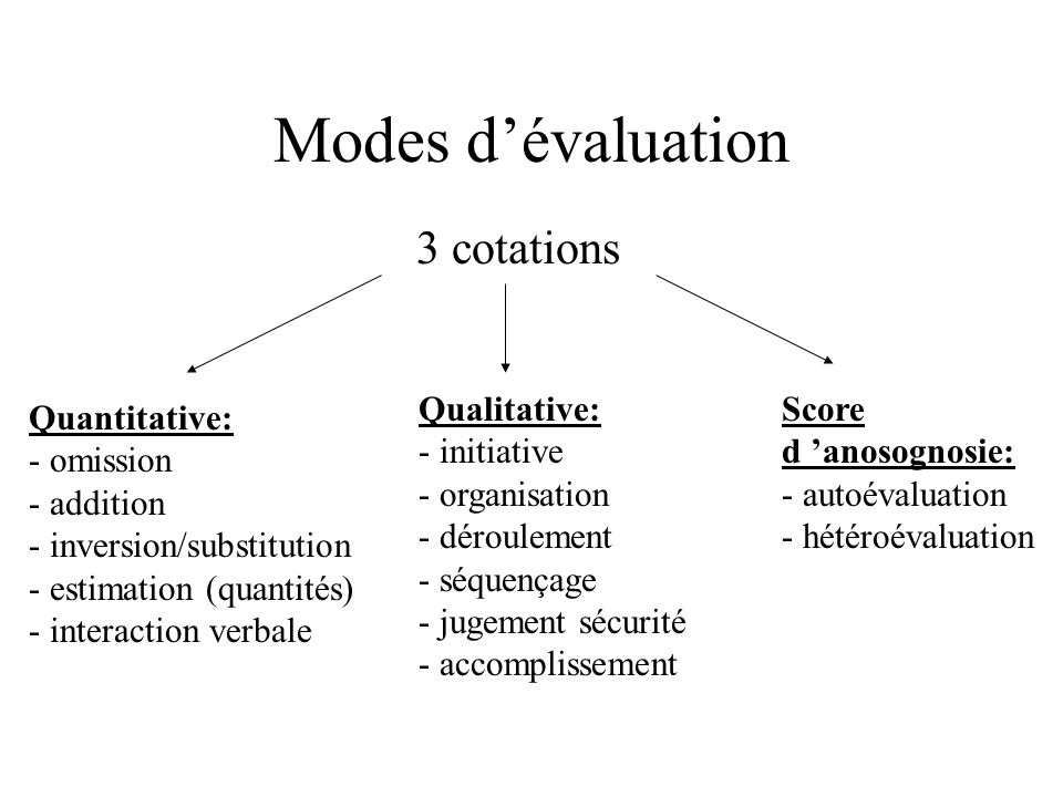 Modes dévaluation 3 cotations Quantitative: - omission - addition - inversion/substitution - estimation (quantités) - interaction verbale Qualitative: