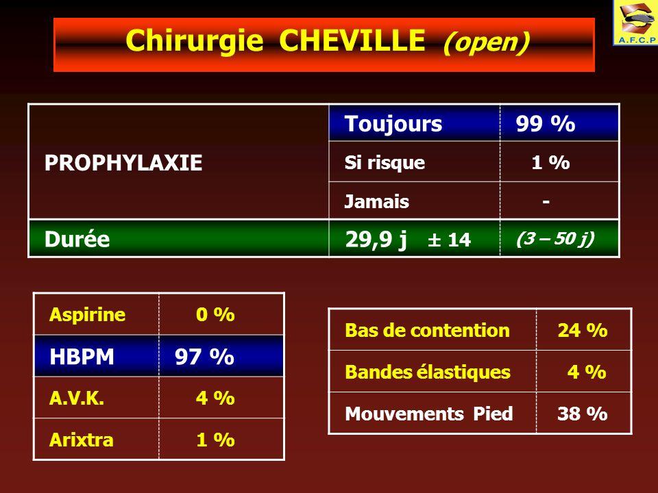 Chirurgie CHEVILLE (open) PROPHYLAXIE Toujours99 % Si risque 1 % Jamais - Durée29,9 j ± 14 (3 – 50 j) Aspirine 0 % HBPM97 % A.V.K. 4 % Arixtra 1 % Bas