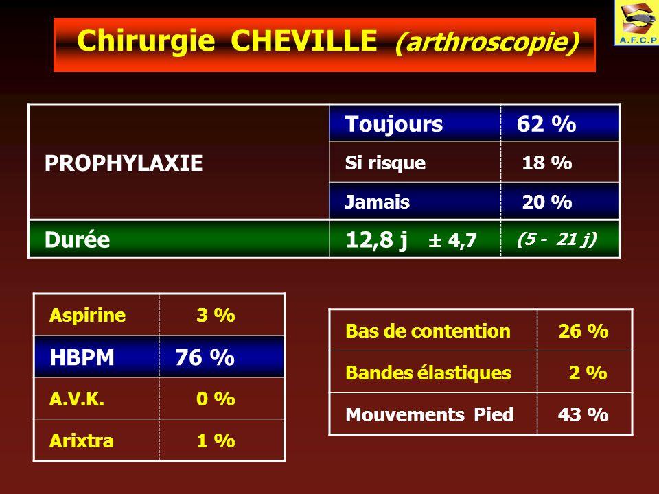 Chirurgie CHEVILLE (arthroscopie) PROPHYLAXIE Toujours62 % Si risque 18 % Jamais 20 % Durée12,8 j ± 4,7 (5 - 21 j) Aspirine 3 % HBPM76 % A.V.K. 0 % Ar