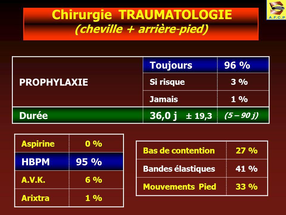 Chirurgie TRAUMATOLOGIE (cheville + arrière-pied) PROPHYLAXIE Toujours96 % Si risque 3 % Jamais 1 % Durée36,0 j ± 19,3 (5 – 90 j) Aspirine 0 % HBPM95