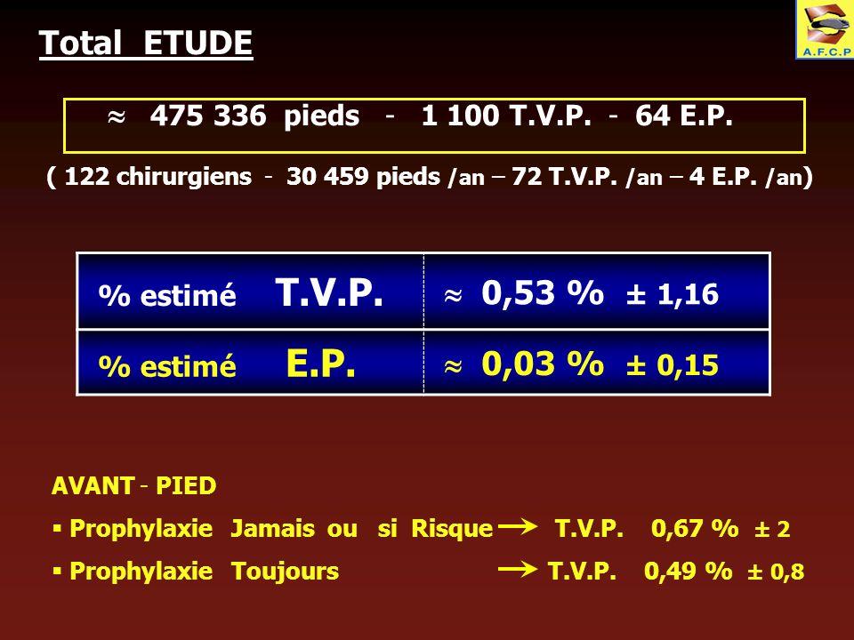 Total ETUDE 475 336 pieds - 1 100 T.V.P. - 64 E.P. ( 122 chirurgiens - 30 459 pieds /an – 72 T.V.P. /an – 4 E.P. /an ) AVANT - PIED Prophylaxie Jamais