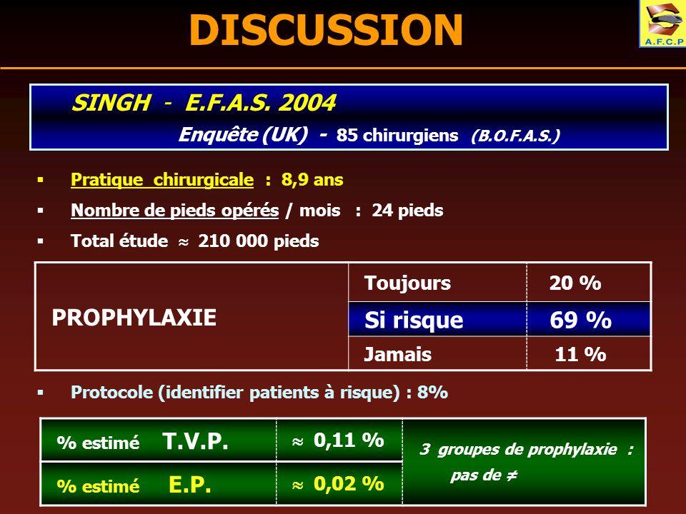SINGH - E.F.A.S. 2004 Enquête (UK) - 85 chirurgiens (B.O.F.A.S.) Protocole (identifier patients à risque) : 8% Pratique chirurgicale : 8,9 ans Nombre