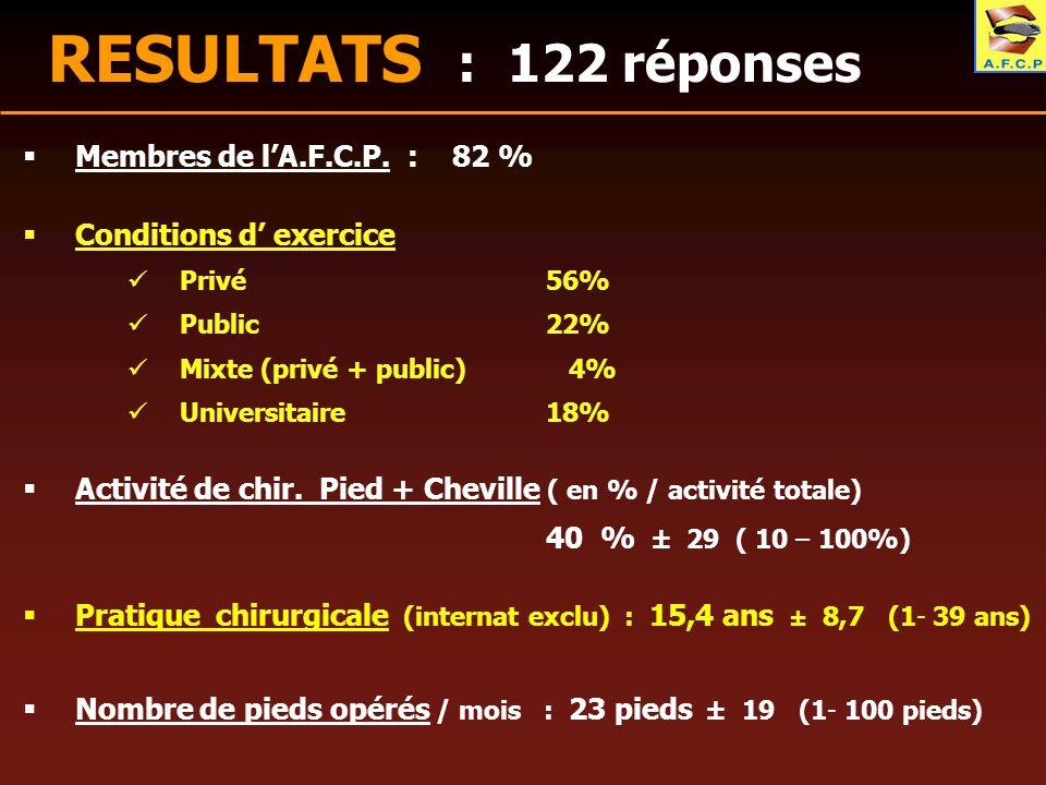 RESULTATS : 122 réponses Membres de lA.F.C.P. : 82 % Conditions d exercice Privé 56% Public22% Mixte (privé + public) 4% Universitaire18% Activité de
