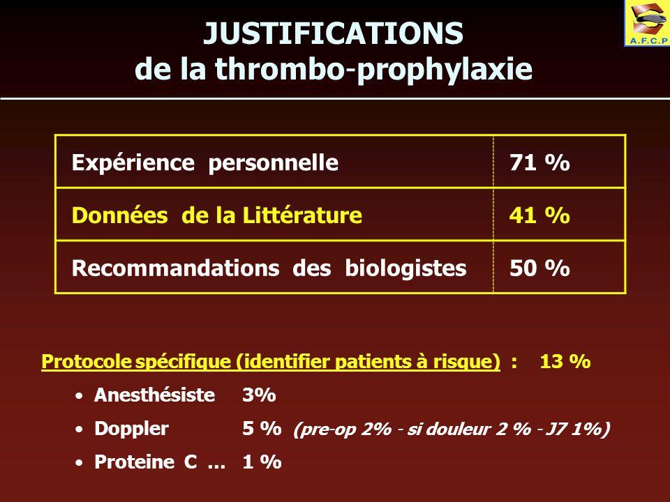 JUSTIFICATIONS de la thrombo-prophylaxie Expérience personnelle71 % Données de la Littérature41 % Recommandations des biologistes50 % Protocole spécif