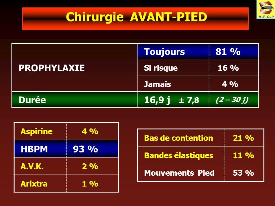 Chirurgie AVANT-PIED PROPHYLAXIE Toujours81 % Si risque 16 % Jamais 4 % Durée16,9 j ± 7,8 (2 – 30 j) Aspirine 4 % HBPM93 % A.V.K. 2 % Arixtra 1 % Bas