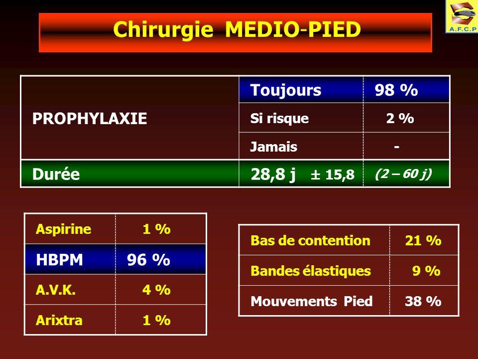 Chirurgie MEDIO-PIED PROPHYLAXIE Toujours98 % Si risque 2 % Jamais - Durée28,8 j ± 15,8 (2 – 60 j) Aspirine 1 % HBPM96 % A.V.K. 4 % Arixtra 1 % Bas de