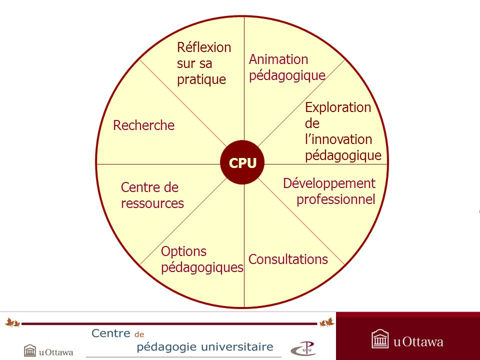 OPAS Summer Institute 2005 Réflexion sur sa pratique CPU Exploration de linnovation pédagogique Développement professionnel Consultations Animation pé