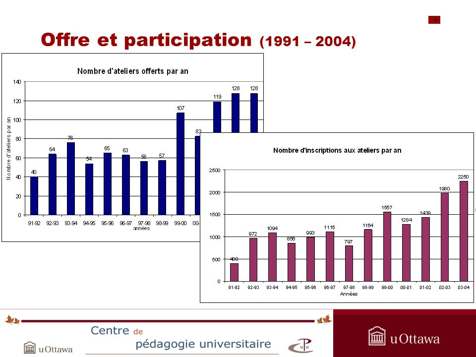 OPAS Summer Institute 2005 Offre et participation (1991 – 2004)