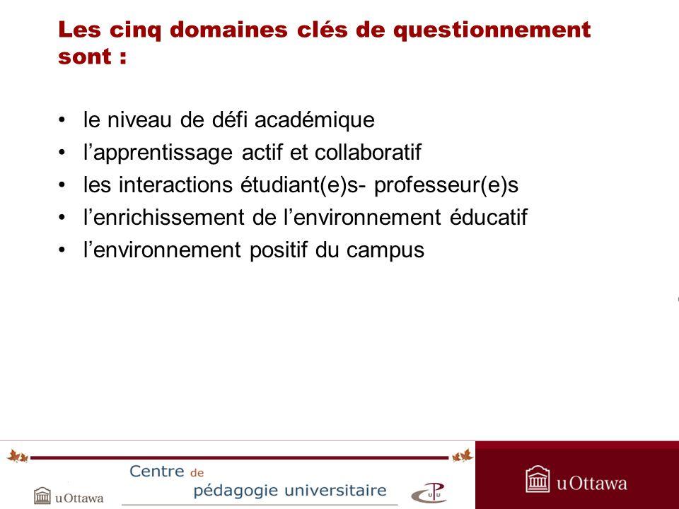 OPAS Summer Institute 2005 Les cinq domaines clés de questionnement sont : le niveau de défi académique lapprentissage actif et collaboratif les interactions étudiant(e)s- professeur(e)s lenrichissement de lenvironnement éducatif lenvironnement positif du campus