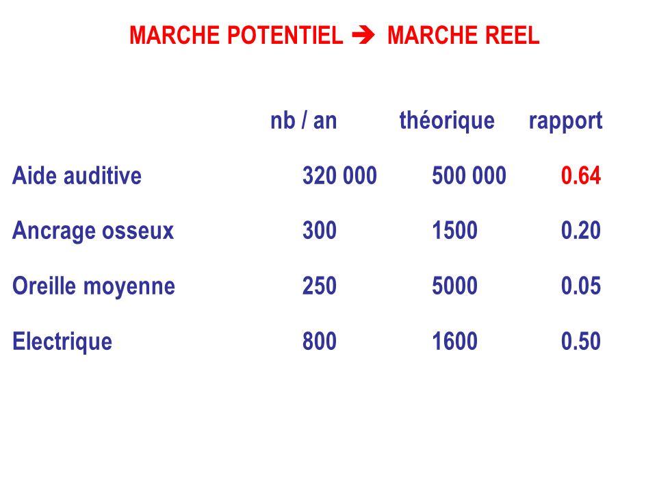 Implant Cochléaire multicannaux REHABILITATION DE LA SURDITE