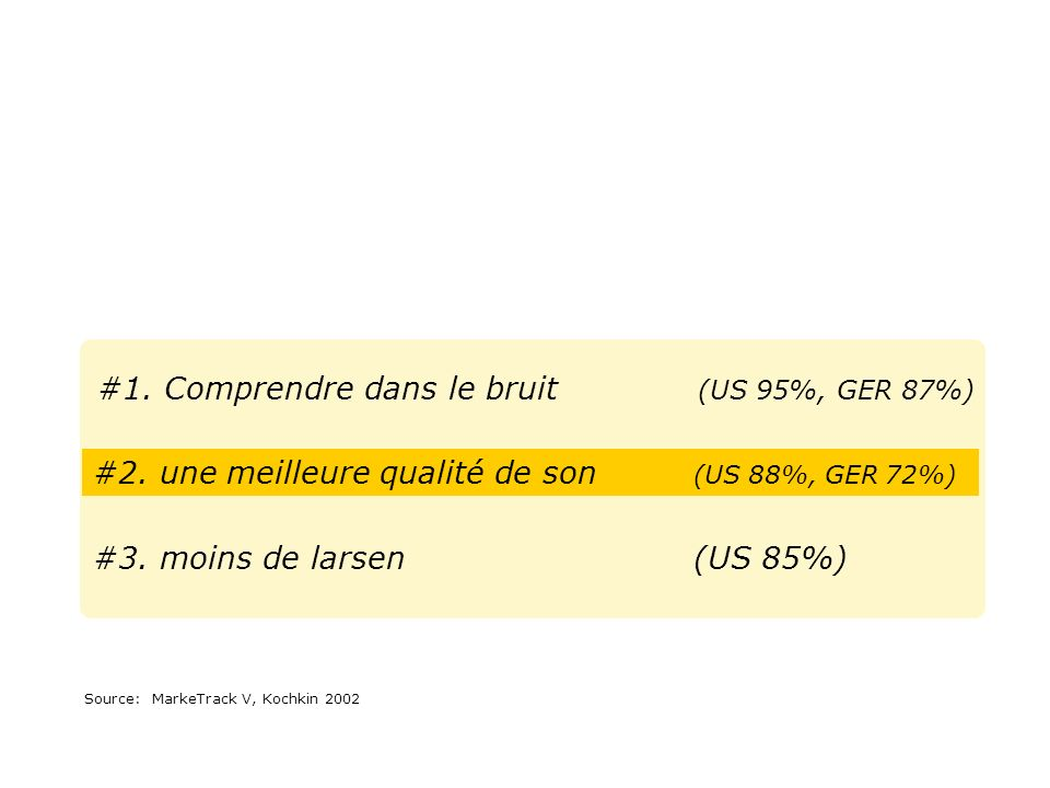 #1.Comprendre dans le bruit (US 95%, GER 87%) Source:MarkeTrack V, Kochkin 2002 #2.