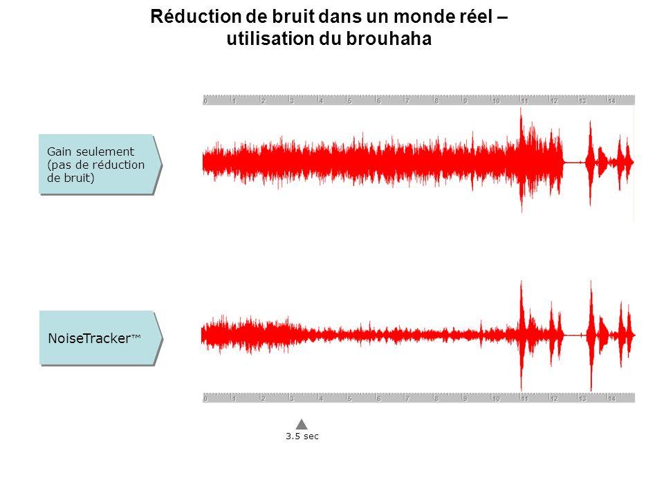 Parole Seule Parole dans le bruit Bruit Seul Parole présenteNiveau de bruitAtténuation Oui Non Faible Fort Gestion Tri-Mode du Bruit