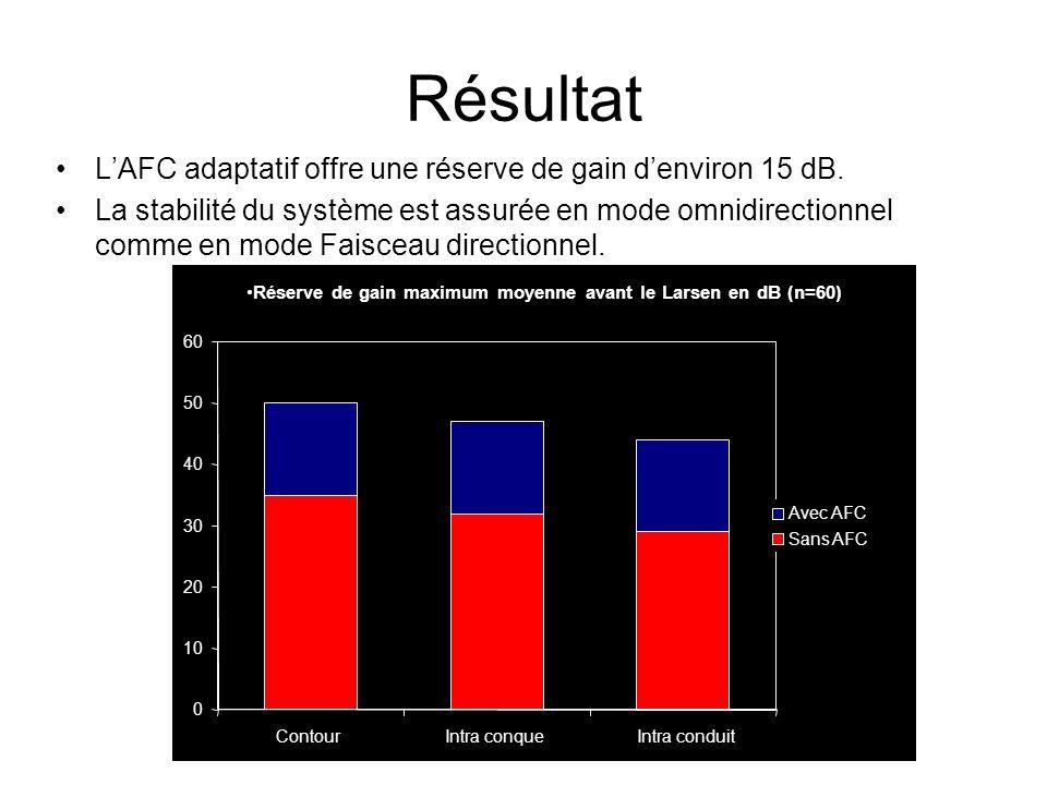 AFC adaptatif Signal de retour (génère un Larsen) Signal en opposition de phase (supprime le Larsen) Larsen supprimé sans perte de gain