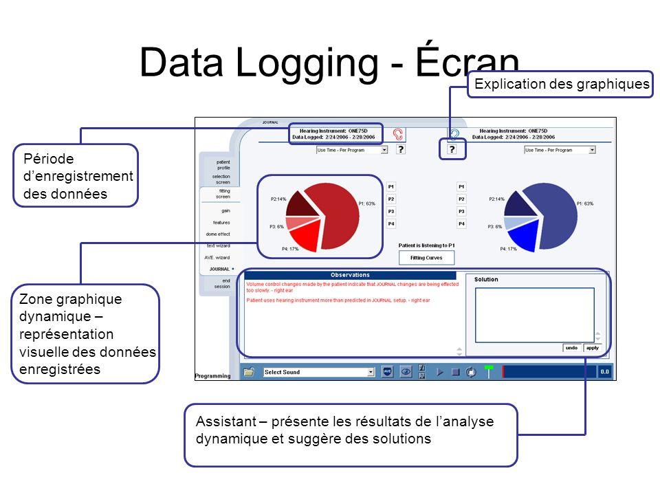 Visualisation rapide des données Aperçu des données dutilisation sur lécran dappareillage Permet de basculer entre les courbes de réponse et les infor