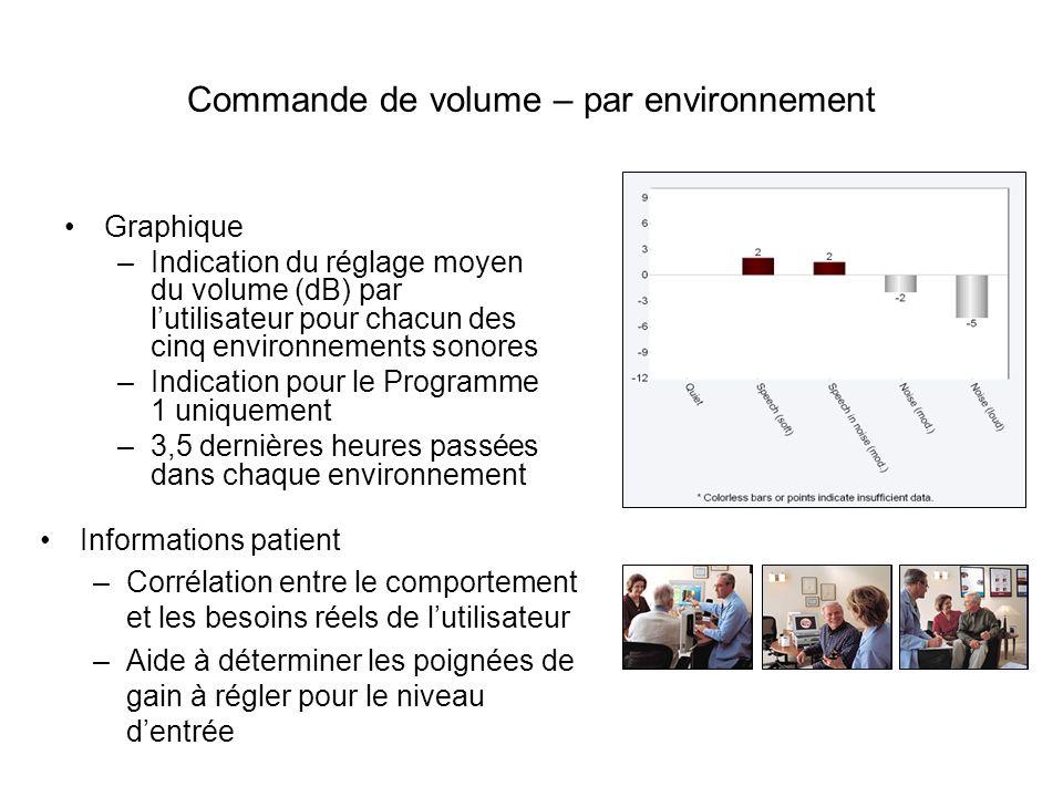 Commande de volume – par programme Graphique –Indication du réglage moyen du volume (dB) par lutilisateur –Indication par programme –10 dernières heur