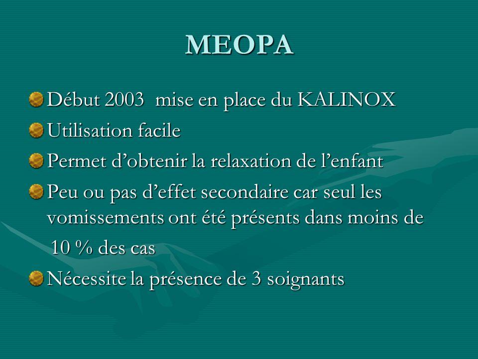 MEOPA Début 2003 mise en place du KALINOX Utilisation facile Permet dobtenir la relaxation de lenfant Peu ou pas deffet secondaire car seul les vomiss