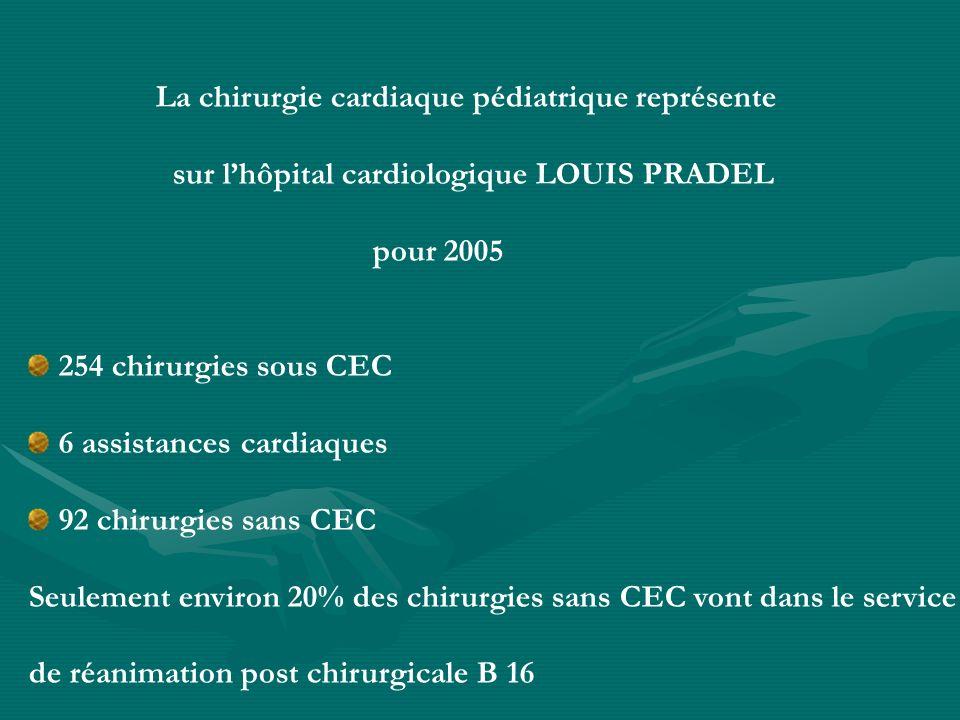 La chirurgie cardiaque pédiatrique représente sur lhôpital cardiologique LOUIS PRADEL pour 2005 254 chirurgies sous CEC 6 assistances cardiaques 92 ch