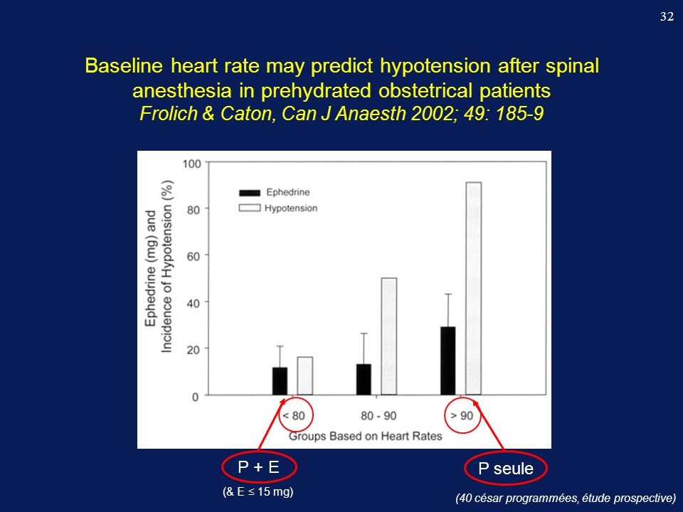 32 Baseline heart rate may predict hypotension after spinal anesthesia in prehydrated obstetrical patients Frolich & Caton, Can J Anaesth 2002; 49: 18