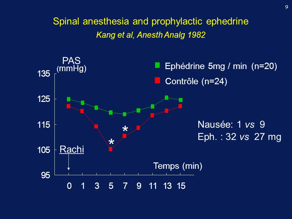 9 Spinal anesthesia and prophylactic ephedrine Kang et al, Anesth Analg 1982 Ephédrine 5mg / min (n=20) Contrôle (n=24) * * Rachi Eph. : 32 vs 27 mg P