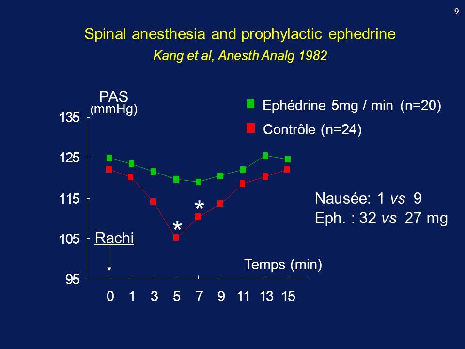 Rachianesthésie & cristalloïdes Rout et al., Anesthesiology 1993 Hypotension (%) Ephédrine (mg) PAS mini (mmHg) pHa RL 20 ml/kg (n = 78) 55 18 85 (±10) 7,27 (± 0,07) pas de RL (n = 78) 71 17 83 (±13) 7,26 (± 0,06) * 20