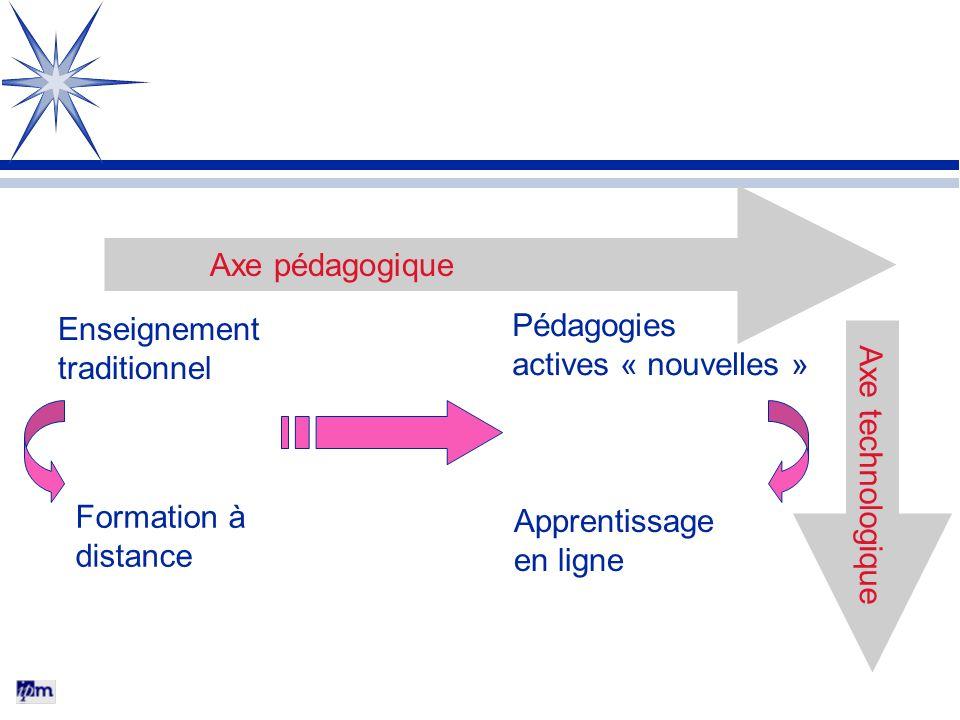Enseignement traditionnel Apprentissage en ligne Formation à distance Axe pédagogique Axe technologique Pédagogies actives « nouvelles »