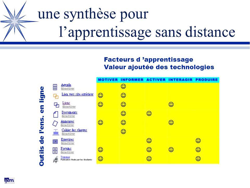 une synthèse pour lapprentissage sans distance Facteurs d apprentissage Valeur ajoutée des technologies Outils de lens.