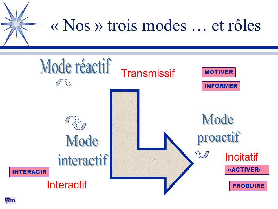 « Nos » trois modes … et rôles Transmissif Incitatif Interactif MOTIVER INFORMER «ACTIVER» INTERAGIR PRODUIRE