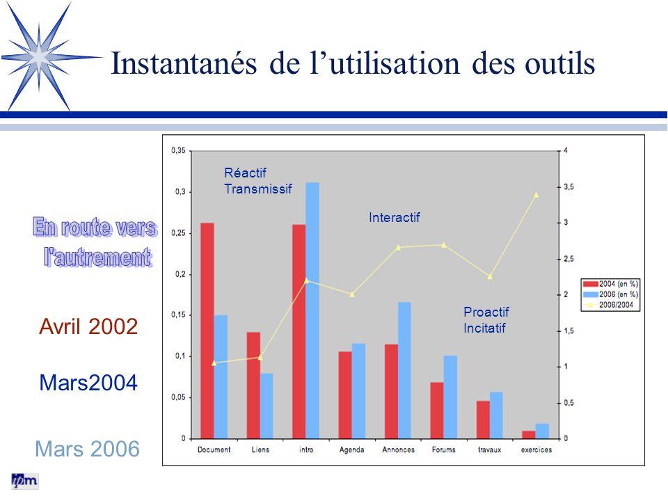 Instantanés de lutilisation des outils Avril 2002 Mars2004 Mars 2006 Réactif Transmissif Interactif Proactif Incitatif