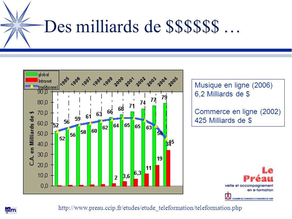 Un exemple de scénario M. Lebrun (2006-2007) Organiser les outils