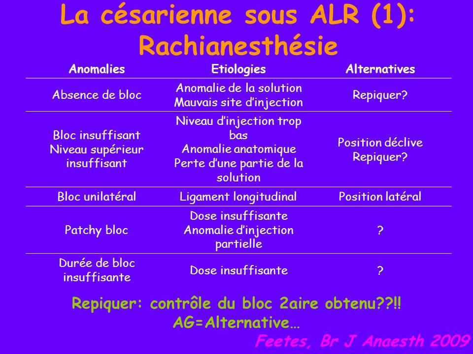 La césarienne sous ALR (1): Rachianesthésie Possibilités déchec de la RA malgré un reflux franc de LCR le + souvent Malposition de laiguille par rapport à la dure-mère souvent en cause Feetes, Br J Anaesth 2009