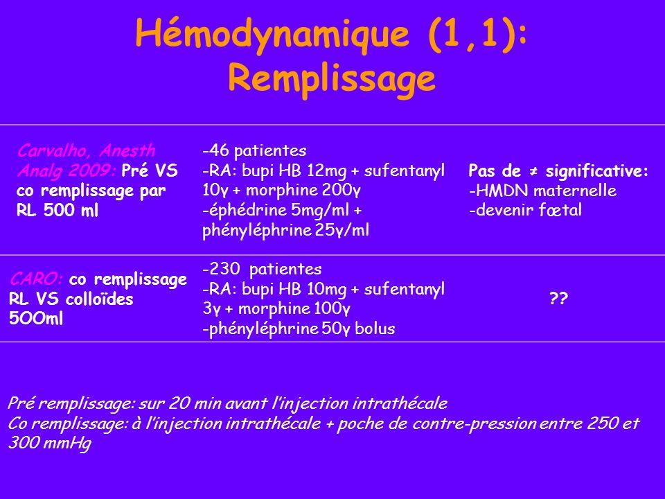 Hémodynamique (1,2): Remplissage Teoh, Anesth Analg 2009: pré VS co remplissage colloïdes 15ml/kg -40 patientes -RA: bupi HB 10mg + morphine 100γ -phényléphrine 50γ bolus Pas de significative: -HMDN maternelle -devenir fœtal Avec le pré remplissage: hausse débit + volume éjection 5 min après la RA et pendant 10 min Siddick-Sayyid, Anesth Analg 2009: pré VS co remplissage colloïdes 500ml - 178 patientes - RA: bupi HB 12;75mg + morphine 200γ - boli éphédrine 6mg ou phényléphrine 100γ Pas de différence significative: -incidence & sévérité de lhypoTA -vasopresseurs -NV Pré remplissage: sur 20 min avant linjection intrathécale Co remplissage: à linjection intrathécale + poche de contre-pression entre 250 et 300 mmHg