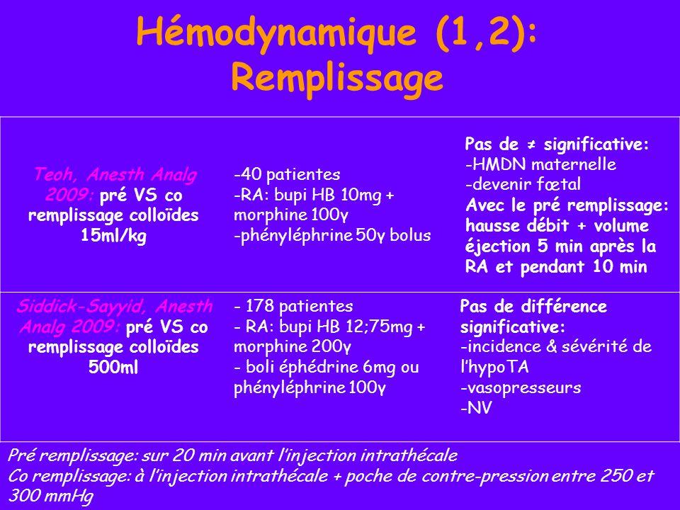 Hémodynamique (1,2): Remplissage Teoh, Anesth Analg 2009: pré VS co remplissage colloïdes 15ml/kg -40 patientes -RA: bupi HB 10mg + morphine 100γ -phé